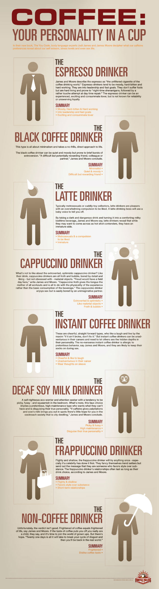 coffee-personalities