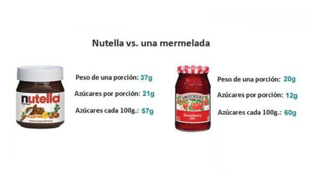 Si fuera reclasificada, la Nutella seguiría teniendo el doble de calorías que la mayoría de mermeladas, que contienen alrededor de 50 calorías por cucharada.//Fuente: Nutella y Smucker's.