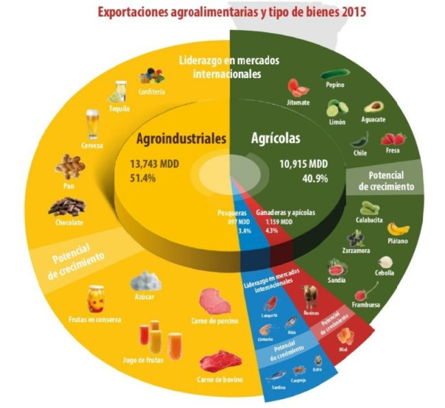 Fuente: Atlas Agroalimentario 2016 del SIAP
