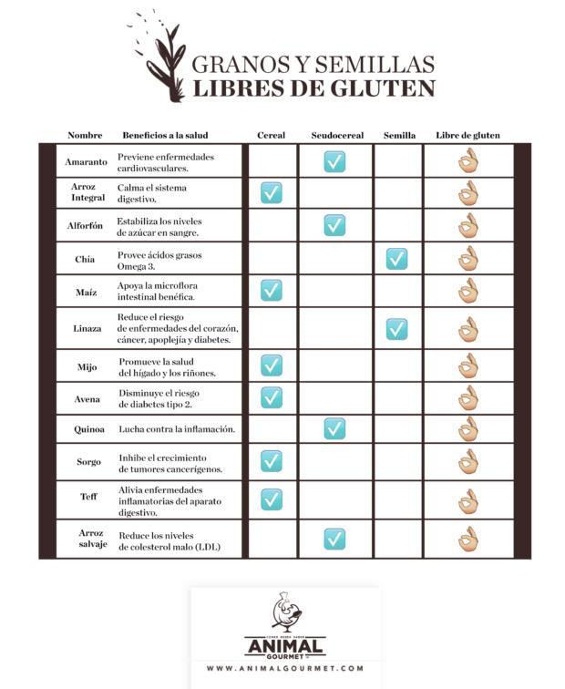 dieta libre de gluten ejemplo