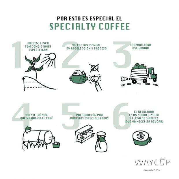 Speciality coffe