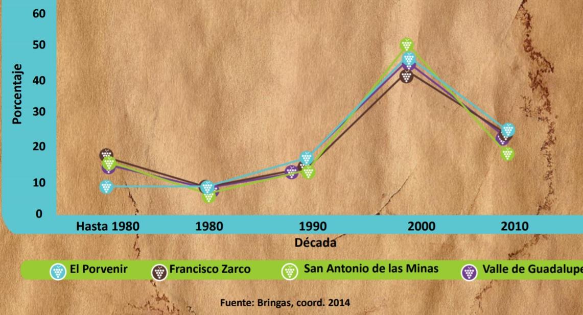 rutas del vino mexico